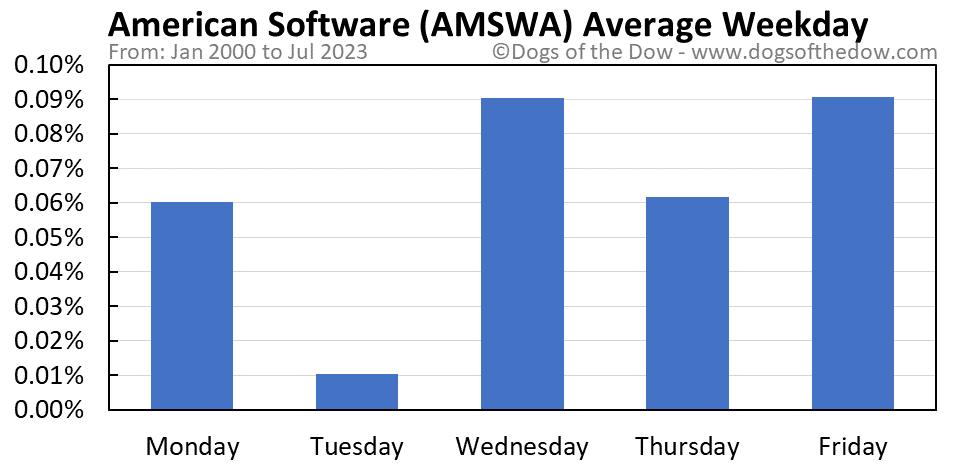 AMSWA average weekday chart