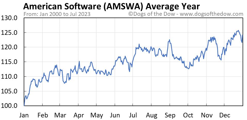 AMSWA average year chart