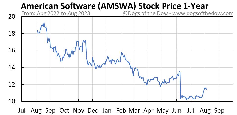 AMSWA 1-year stock price chart