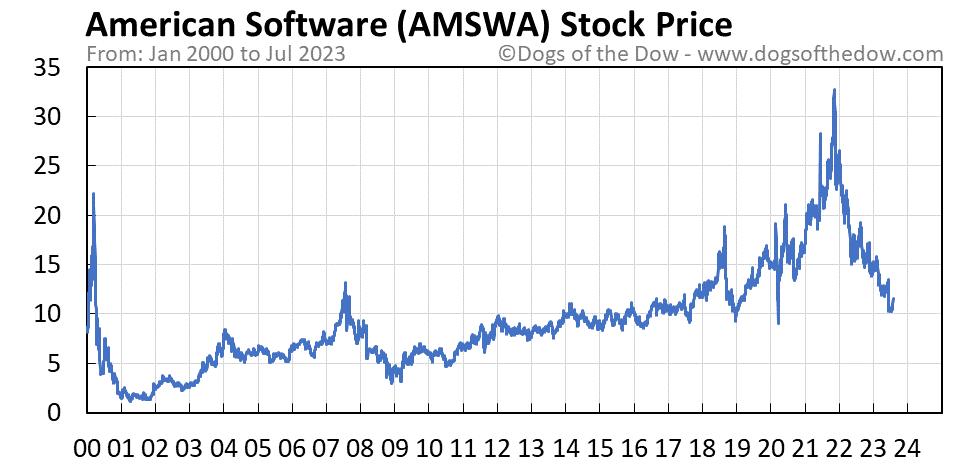 AMSWA stock price chart