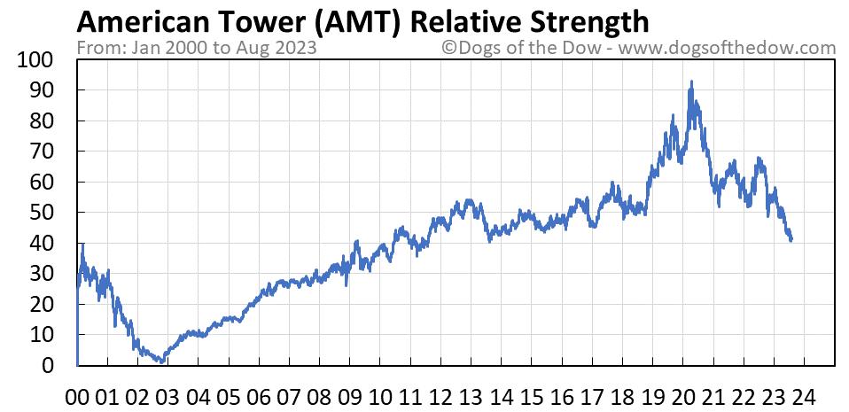 AMT relative strength chart