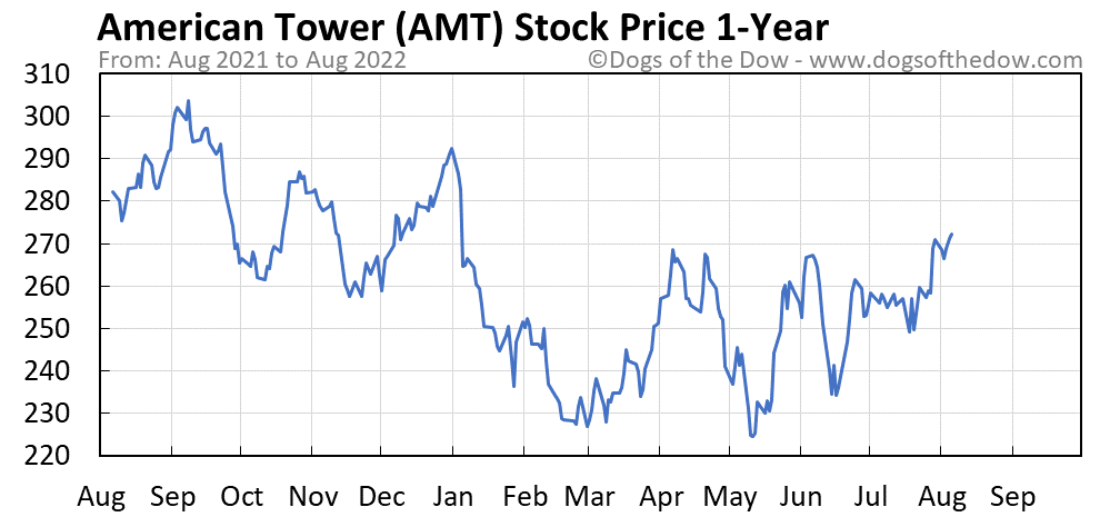 AMT 1-year stock price chart