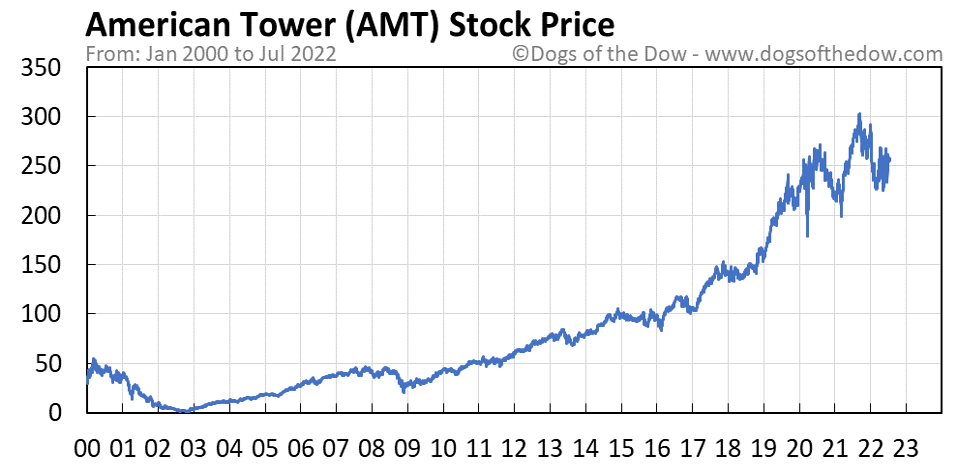 AMT stock price chart