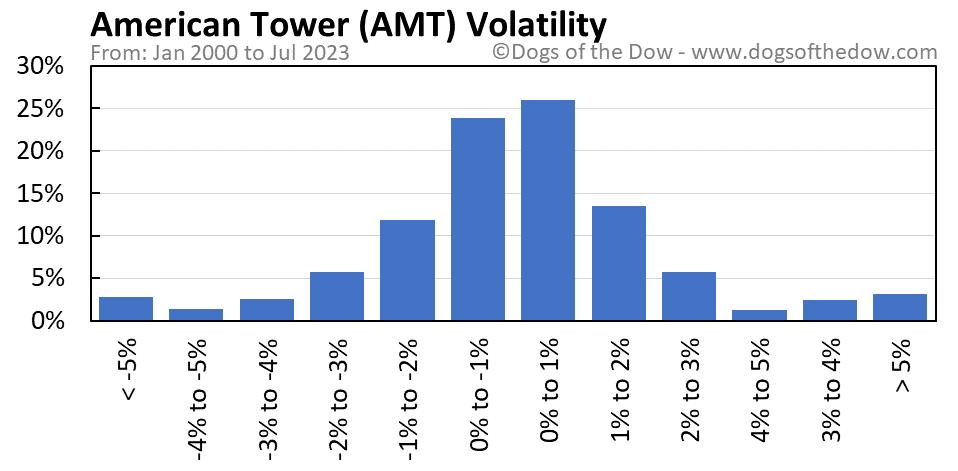AMT volatility chart