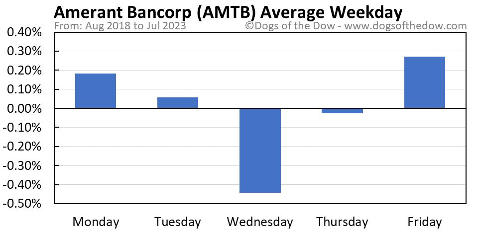 AMTB average weekday chart