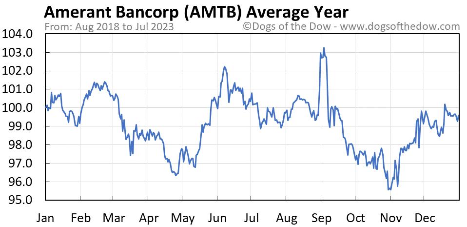 AMTB average year chart