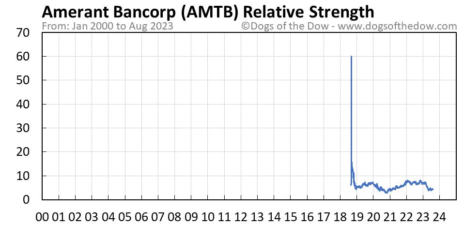 AMTB relative strength chart