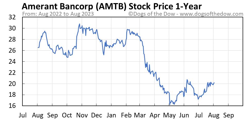AMTB 1-year stock price chart