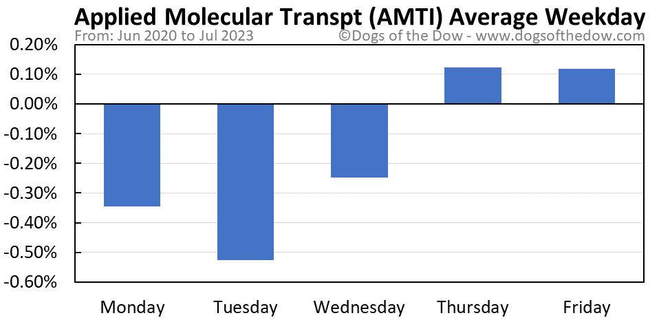 AMTI average weekday chart
