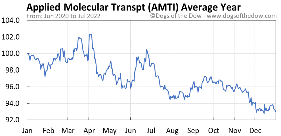 AMTI average year chart