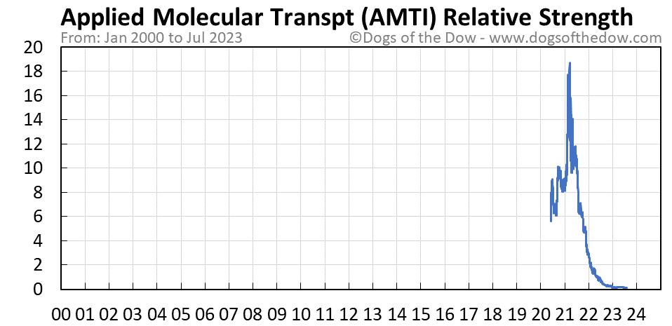 AMTI relative strength chart