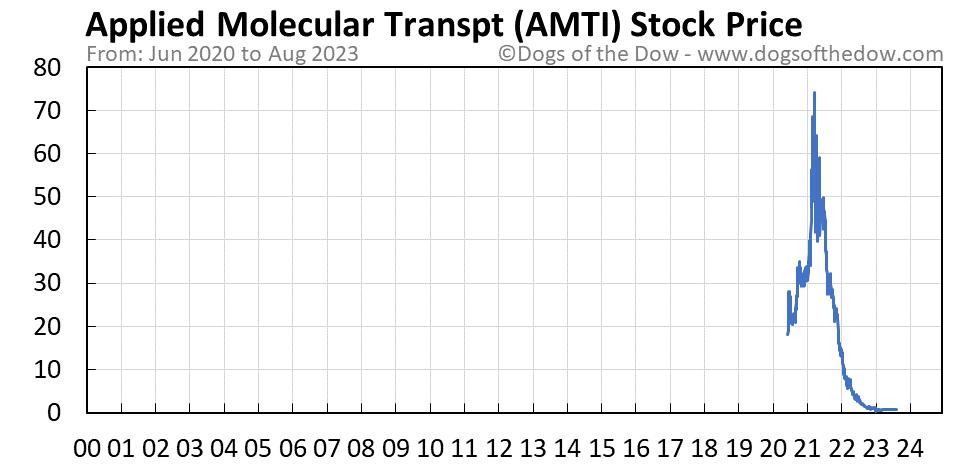 AMTI stock price chart