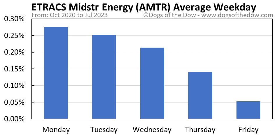 AMTR average weekday chart