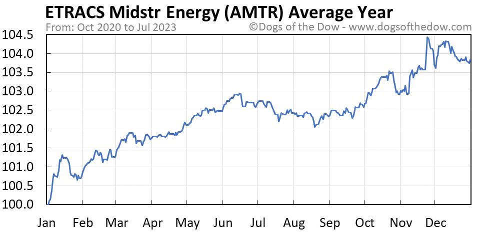 AMTR average year chart