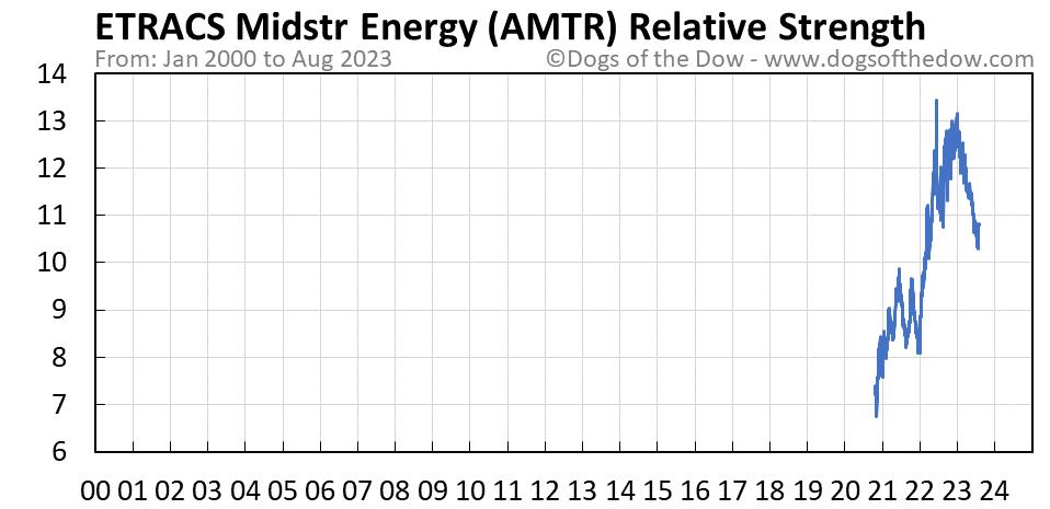 AMTR relative strength chart
