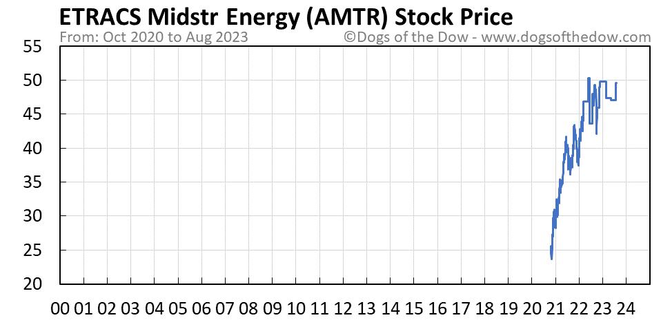 AMTR stock price chart