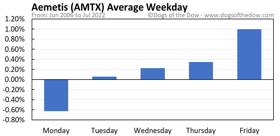 AMTX average weekday chart