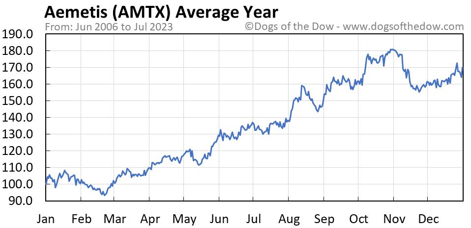 AMTX average year chart