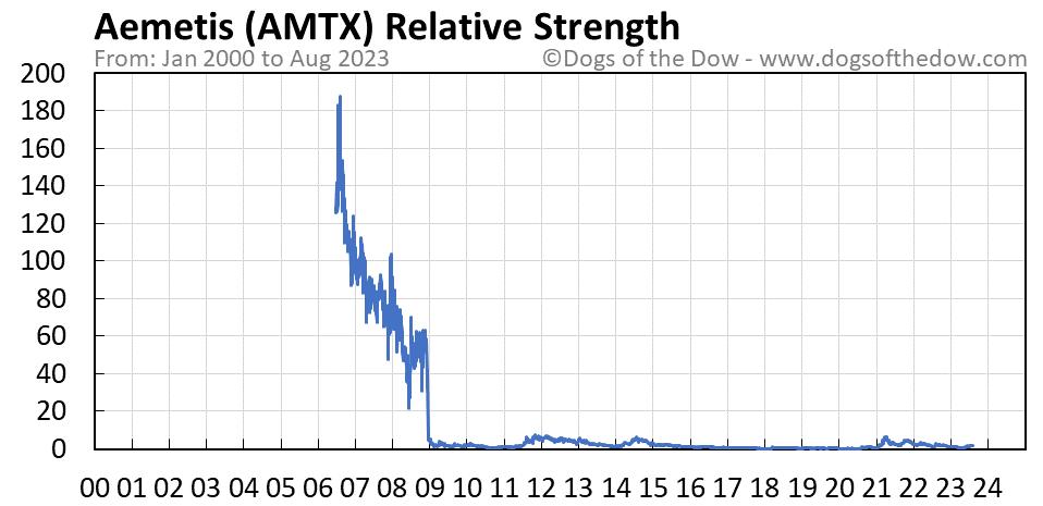 AMTX relative strength chart