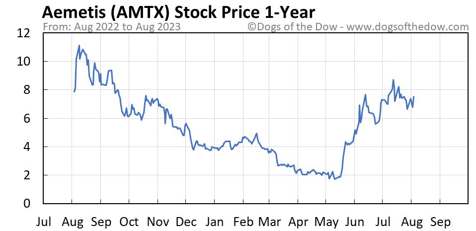 AMTX 1-year stock price chart