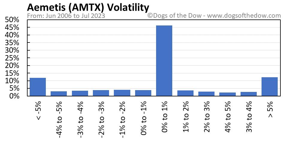AMTX volatility chart