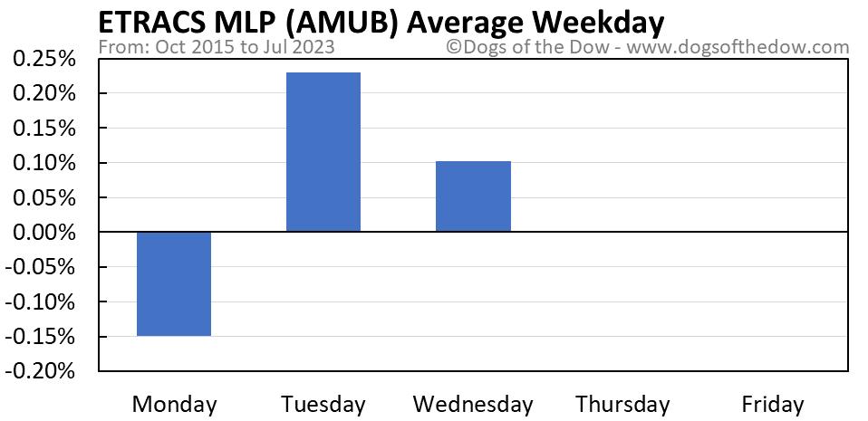 AMUB average weekday chart