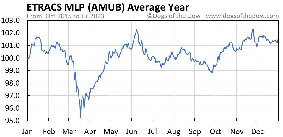 AMUB average year chart