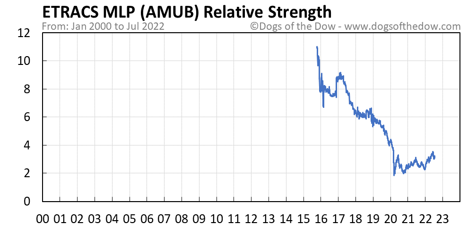 AMUB relative strength chart