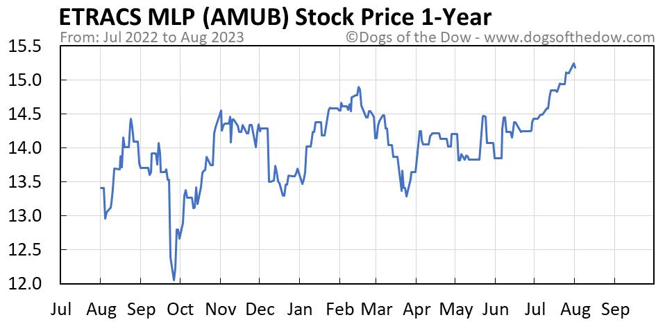 AMUB 1-year stock price chart