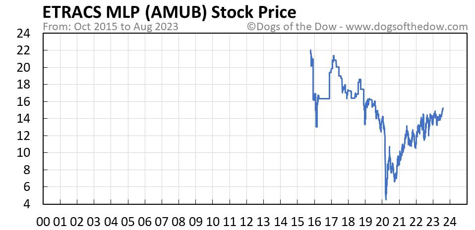 AMUB stock price chart