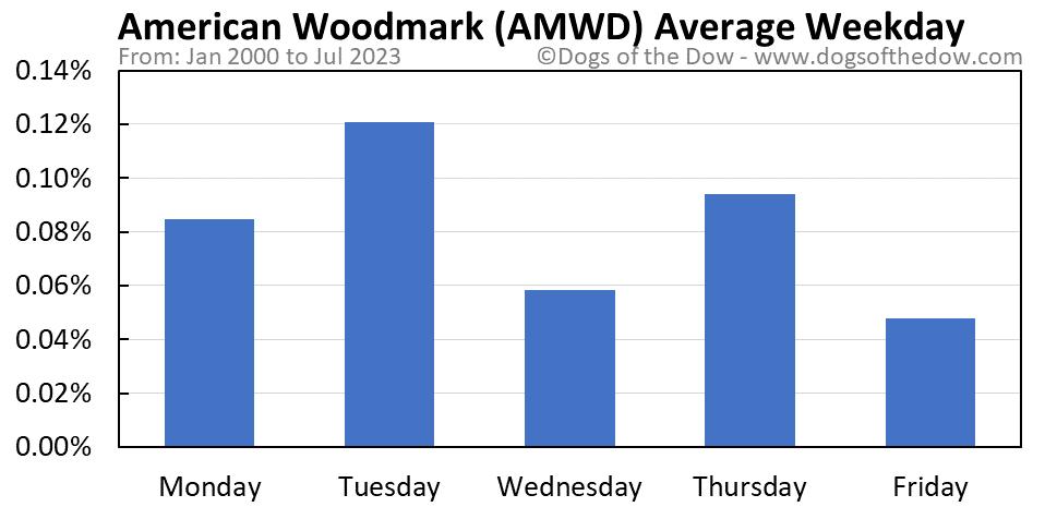 AMWD average weekday chart