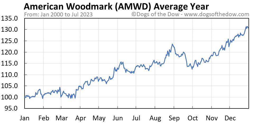 AMWD average year chart