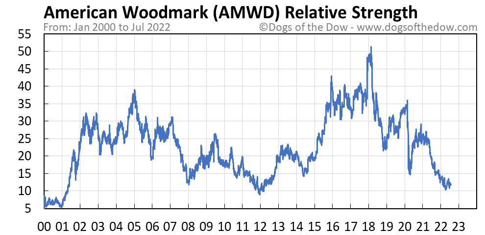 AMWD relative strength chart