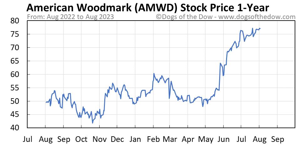 AMWD 1-year stock price chart