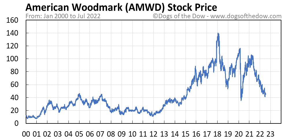 AMWD stock price chart