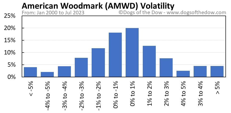 AMWD volatility chart