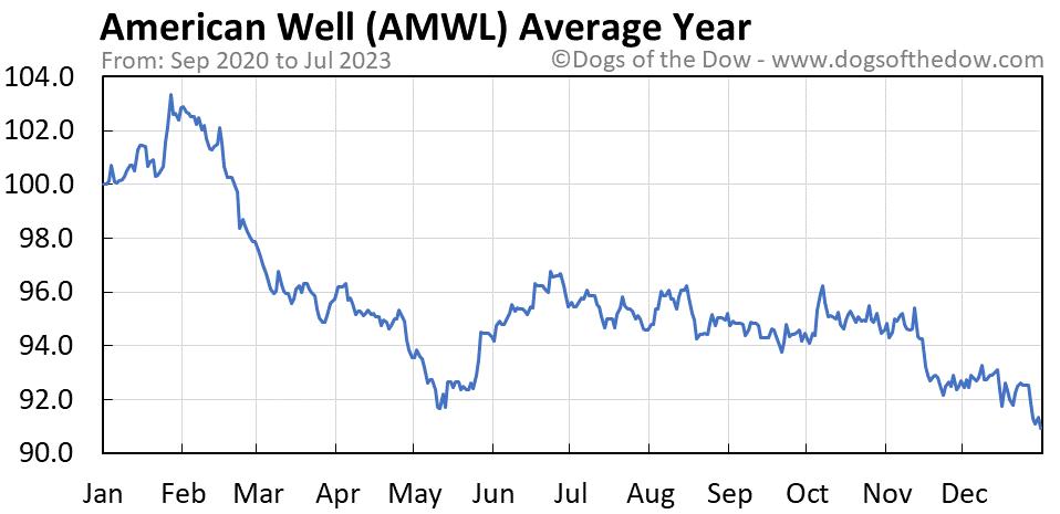 AMWL average year chart