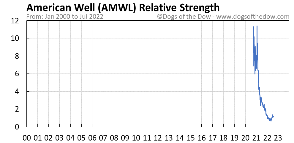 AMWL relative strength chart