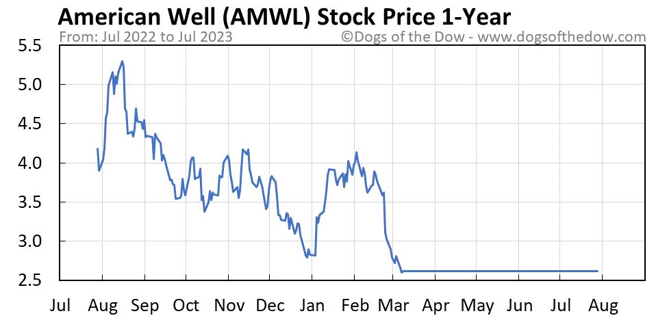 AMWL 1-year stock price chart