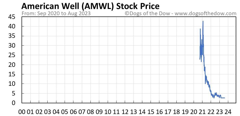 AMWL stock price chart