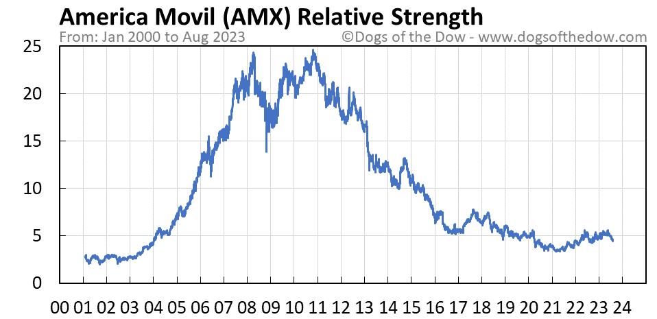 AMX relative strength chart
