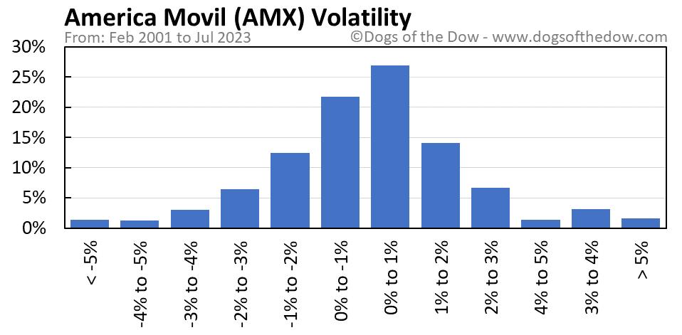 AMX volatility chart