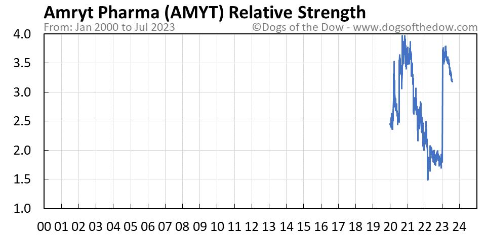 AMYT relative strength chart