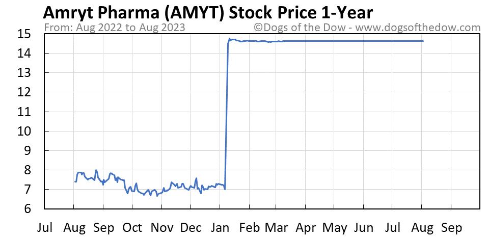 AMYT 1-year stock price chart