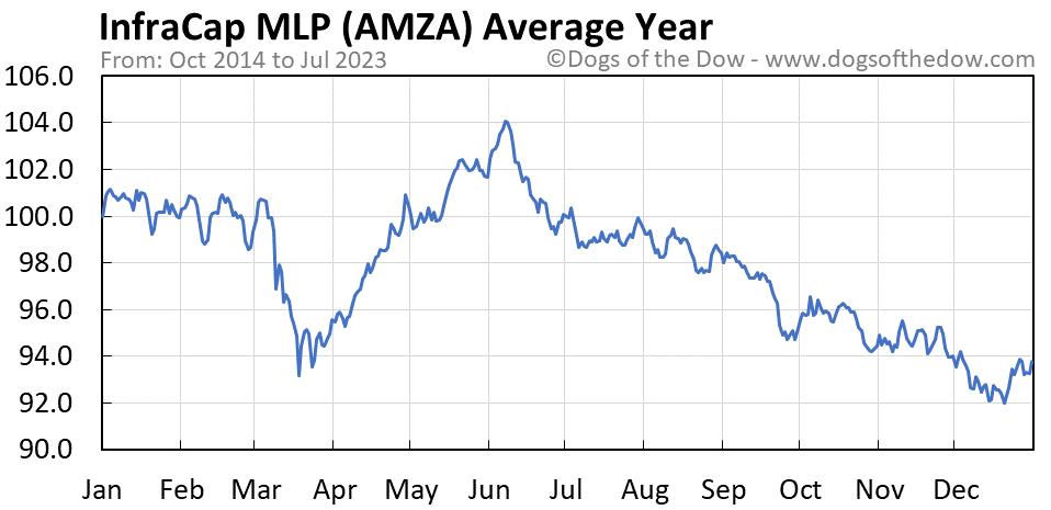 AMZA average year chart