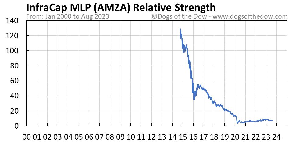 AMZA relative strength chart