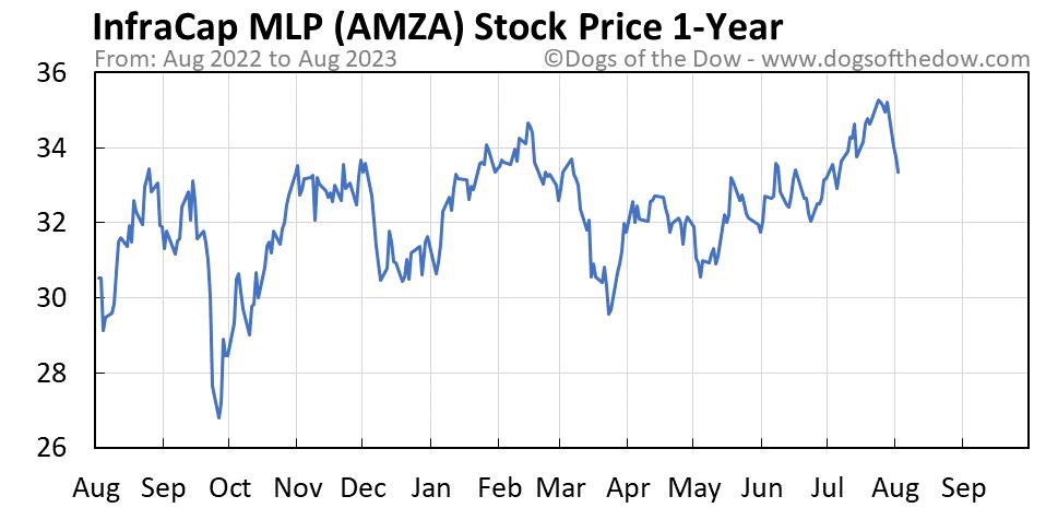 AMZA 1-year stock price chart