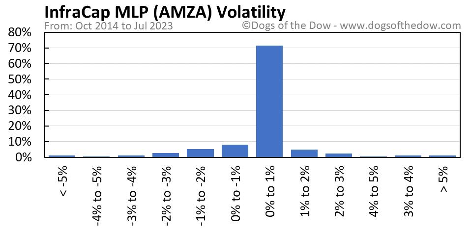 AMZA volatility chart
