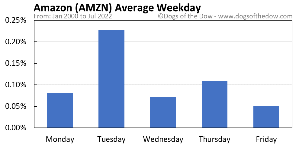 AMZN average weekday chart