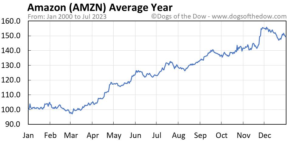 AMZN average year chart